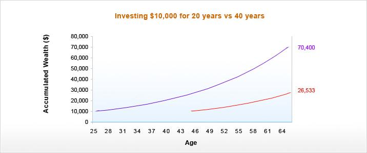 compounding chart