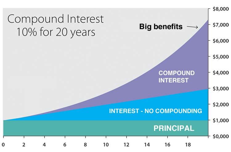 compound interest diagram