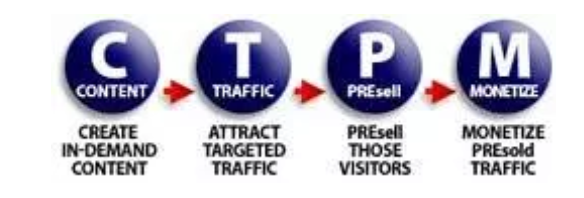 content traffic presell monetization 4 steps