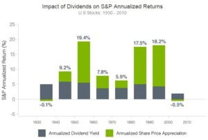 s and p dividends over decades