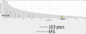 save 64 percent invest retire
