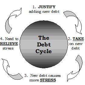 vicious debt cycle